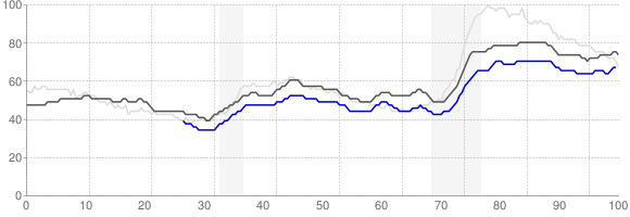Unemployment Rate Trends - Little Rock, Arkansas